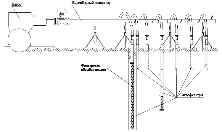 Водопонижение иглофильтрами (схема)